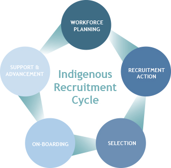 Recruitment | Indigenous Works