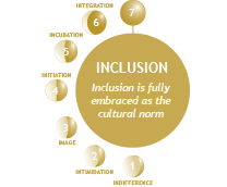 Inclusion Continuum steps.